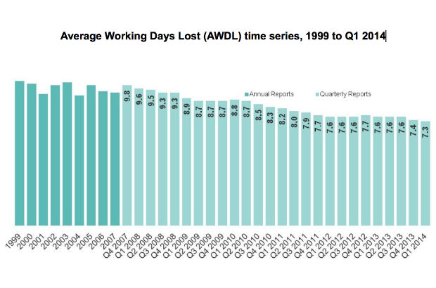 Bar chart showing Average Working Days Lost