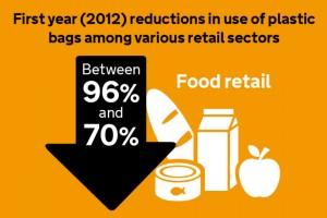Infographic showing the percentage decrease in use of single-use carrier bags in Wales