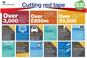 Infographic showing savings made by the Red Tape Challenge