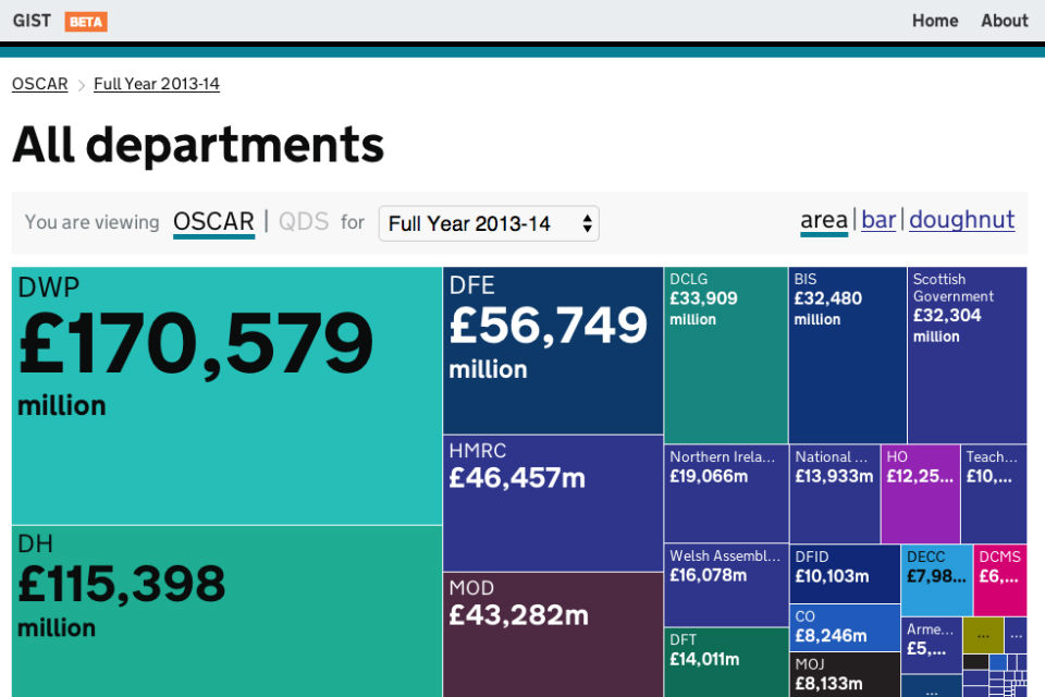 Screenshot of the GIST expenditure tool