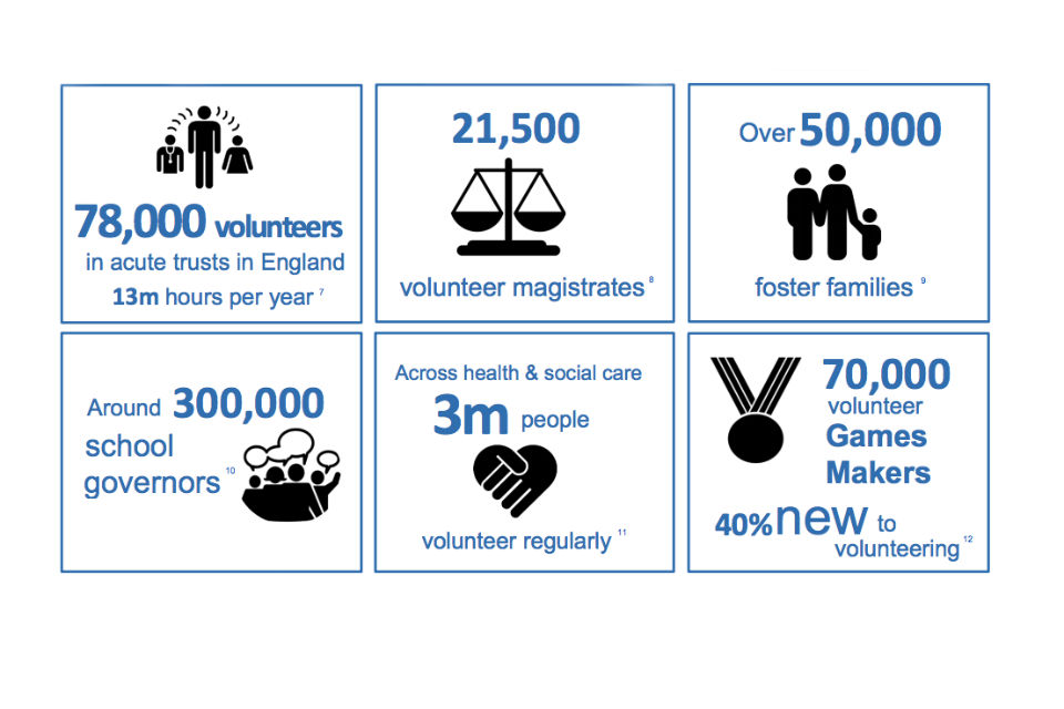 Infographic from Social Action Report showing volunteers in UK