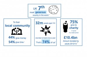 social-action-infographic-uk-generosity