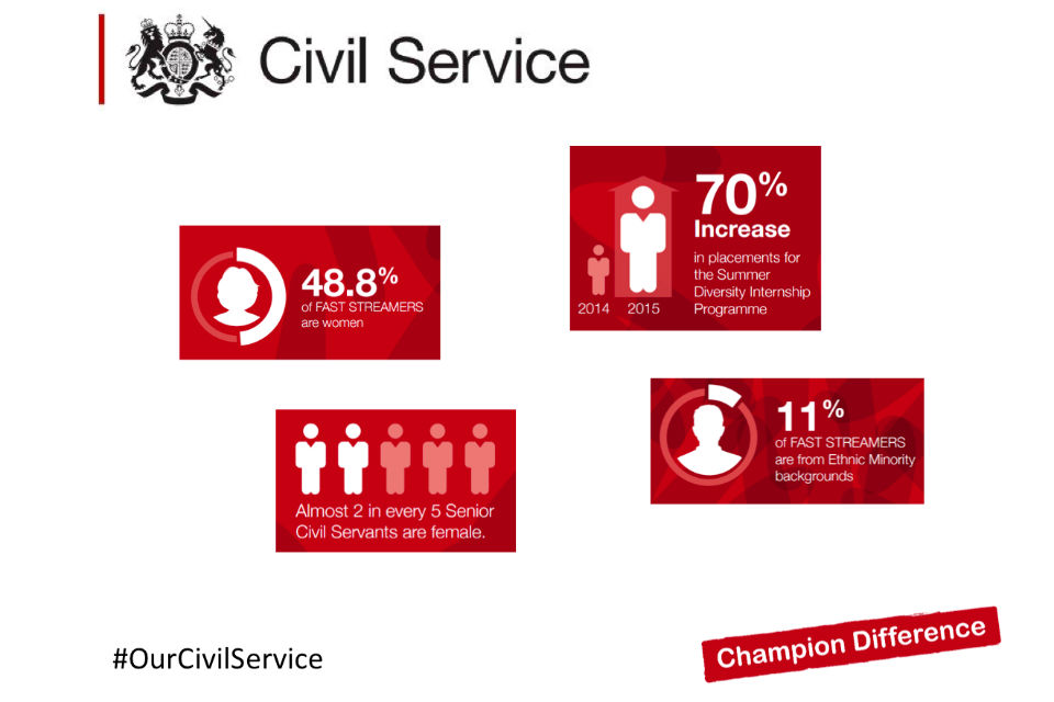 The gender and BAME make-up of the Civil Service.