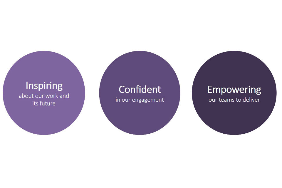 Graphic showing the 3 key parts of the leadership statement: Inspiring, Confident and Empowering