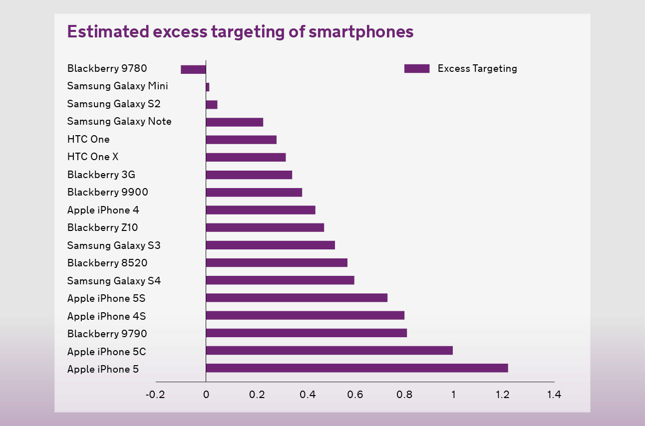 Graph showing phone models and relative risk of theft