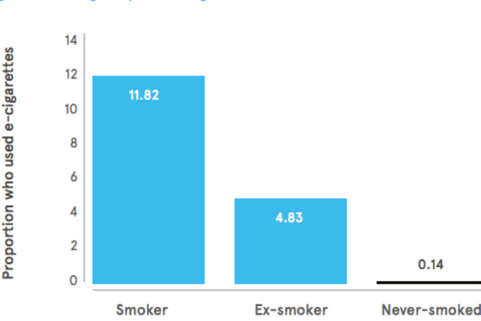 Bar graph showing proportion of e-cigarette users (whether smokers, ex-smokers or never smoked)