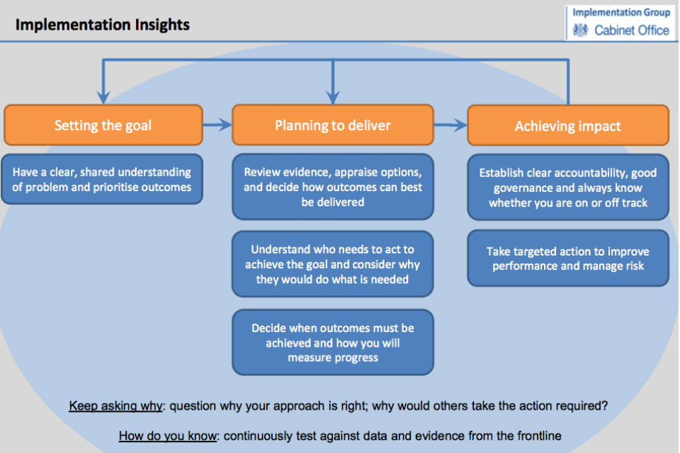 "Flow chart showing ""Implementation Insights"" and what each step requires, from Setting the Goal to Achieving Impact"