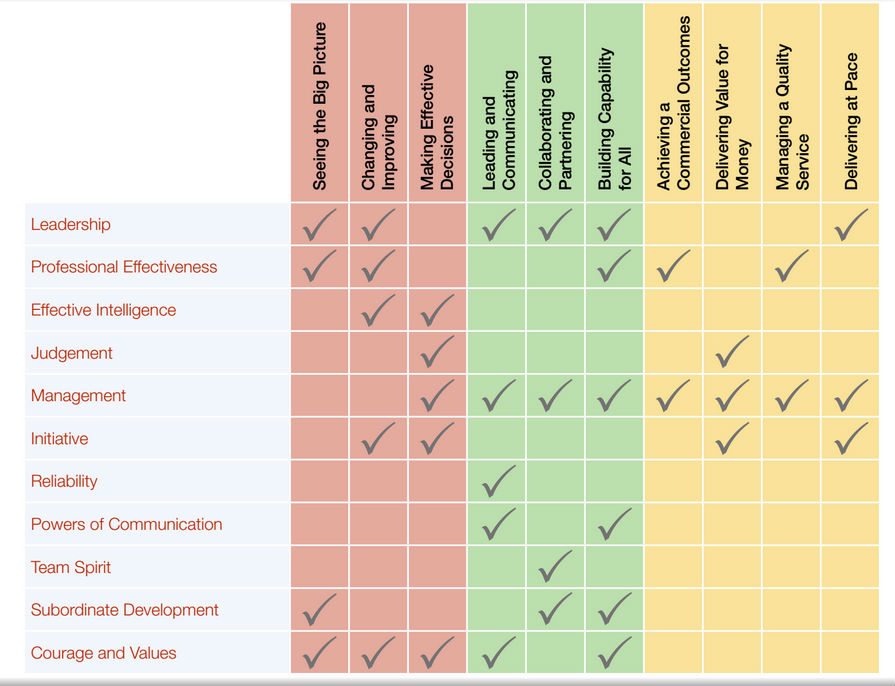 Table show Reservist attributes (vertical axis) and Civil Service Competencies (horizontal axis), with boxes ticked where the two are complementary.