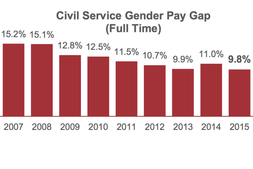 Civil Service Gender Pay Gap (Full Time) to Q2 2015