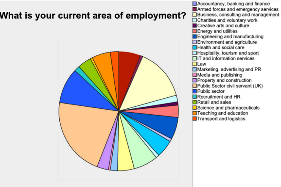 Pie chart showing contract management participation by sector
