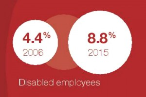 Graphic showing increase in proportion of disabled civil servants 2006 and 2015