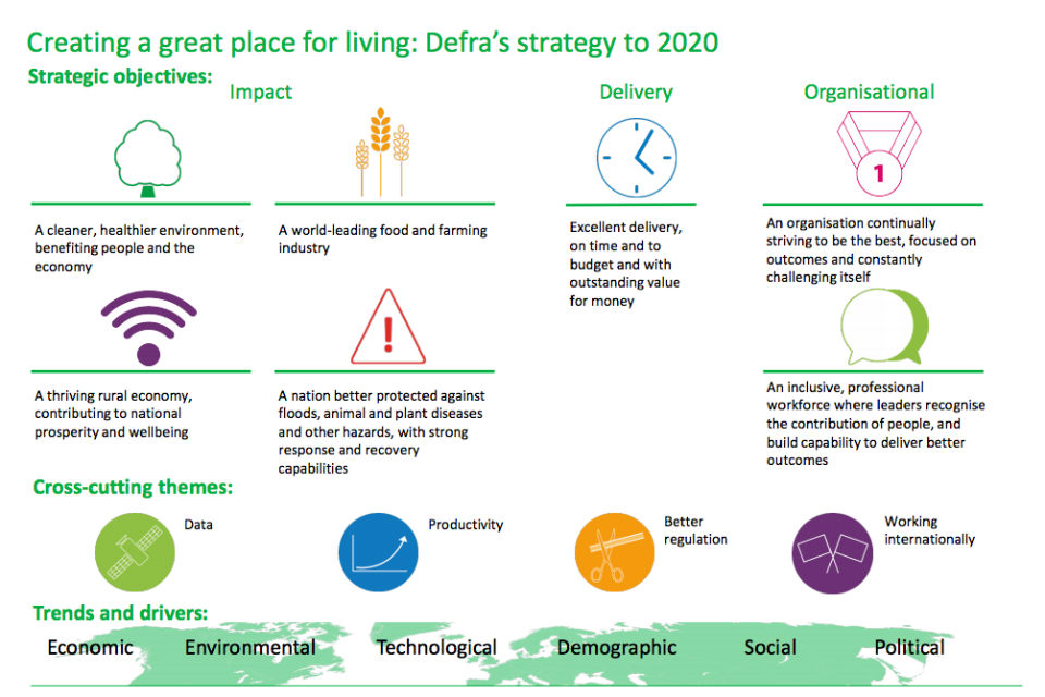 Creating a great place for living: Infographic of Defra's strategy to 2020