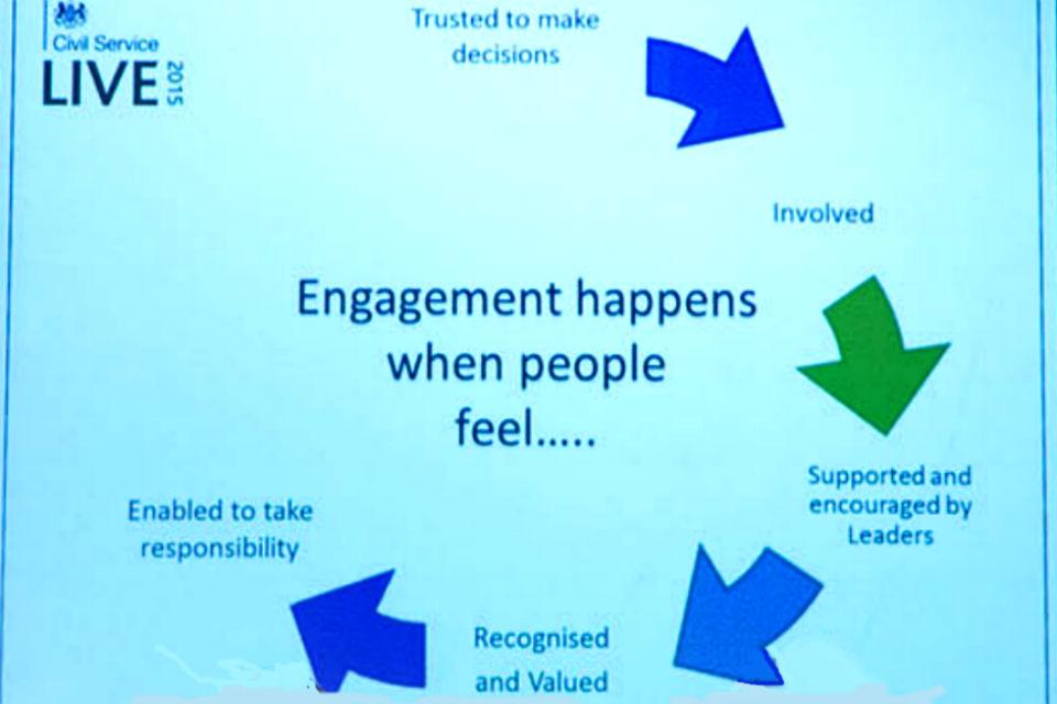 'Engagement' graphic