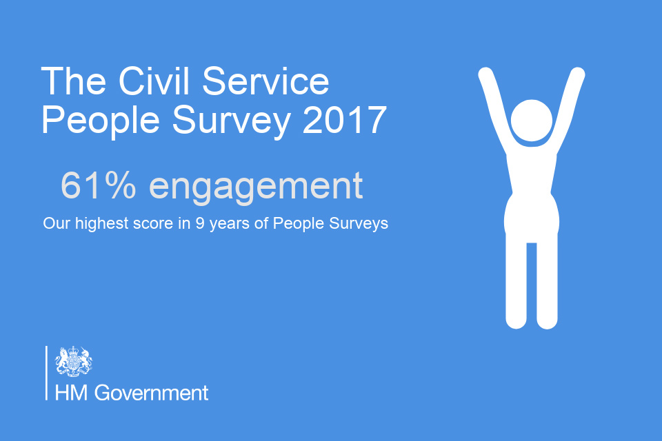 Graphic showing topline employee survey result
