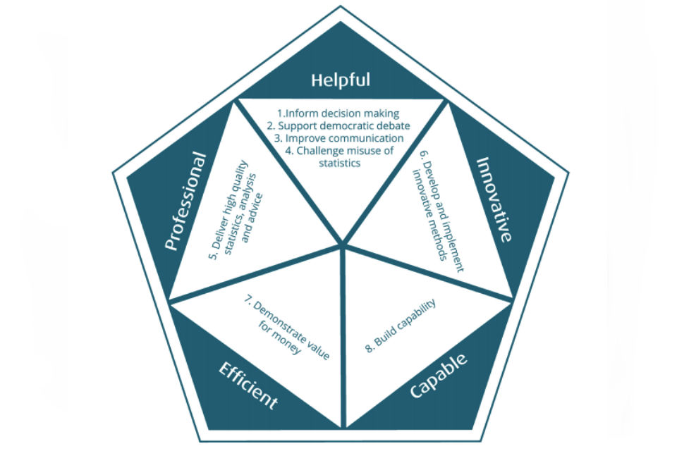 Pentagonal graphic for statisticians target behaviours