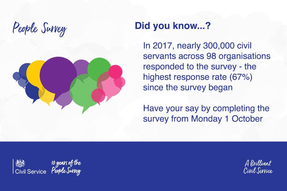 People Survey 2018 graphic, with legend People Survey and coloured speech bubbles, alongside text reading: Did you know...? In 2017 nearly 3000,000 civil servants across 98 organisations responded to the survey - the highest response rate (67%) since the survey began. Have your say by completing the survey from Monday 1 October. At the foot of the graphic is a bar containing the Civil Service logo, and the legends '10 years of the People Survey' and 'A Brilliant Civil Service'.