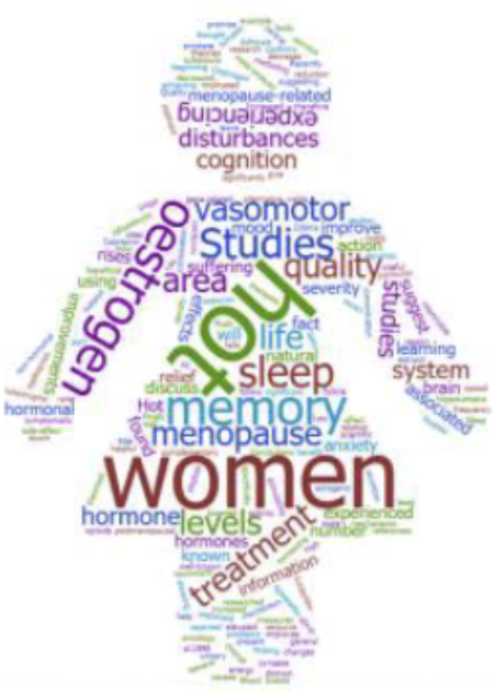 Menopause word cloud in the shape of a woman in a dress