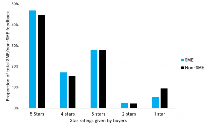 Bar chart showing star ratings (1 to 5 stars) given by buyers to SME and Non-SME firms. It shows that the highest proportion of 5-star, 4-star, and 3-star ratings were awarded to SMEs, by relatively narrow margins. Non-SME firms registered more 1-star ratings. Over 45% of the awards, for both SME and Non-SME firms, were of 5-star ratings.