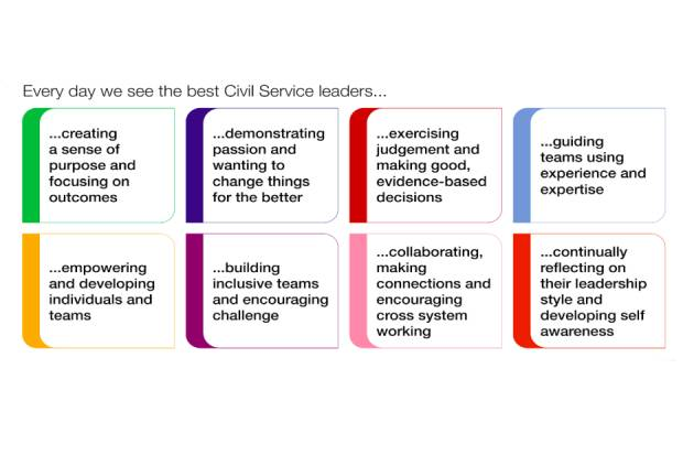 Graphic listing leadership behaviours: Every day we see the best Civil Service leaders...; creating a sense of purpose and focusing on outcomes; demonstrating passion and wanting to change things for the better; exercising judgement and making good, evidence-based decisions; guiding teams using experience and expertise; empowering and developing individuals and teams; building inclusive teams and encouraging challenge; collaborating, making connections and encouraging cross-system working; and continually reflecting on their leadership style and developing self-awareness.