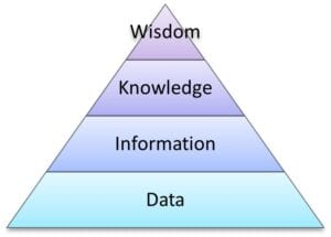Graphic of a Data-Information-Knowledge-Wisdom pyramid